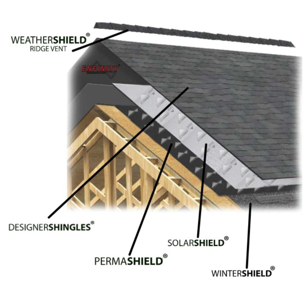 Enfinity Forever Roofing System with Green Eco Solutions