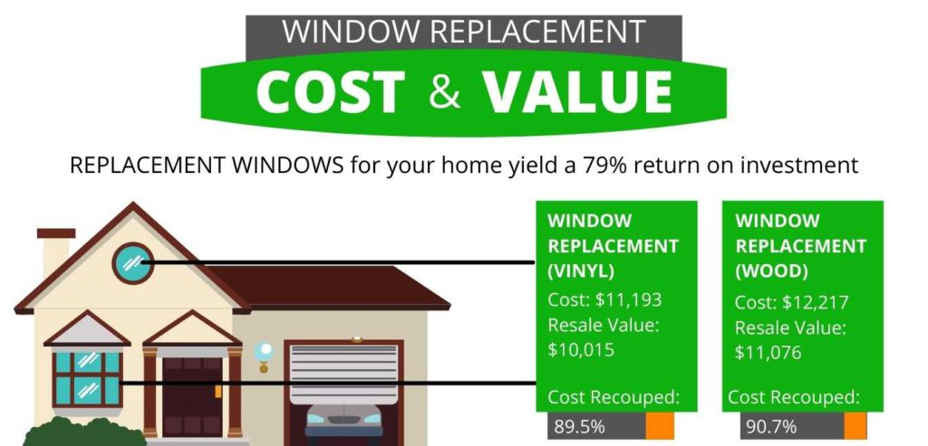 Enhanced Curb Appeal cost vs value window replacement graphic Green Eco Solutions