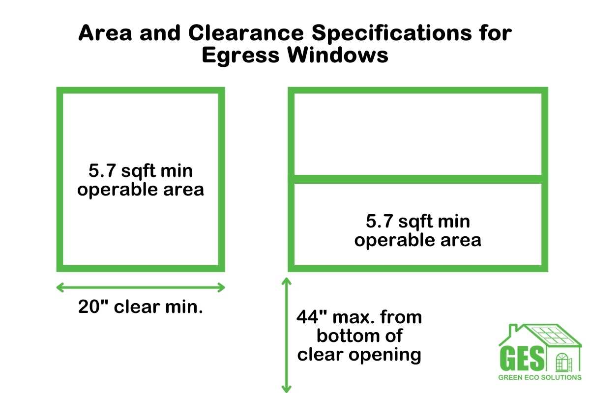 Area and Clearance Specifications for Egress Windows